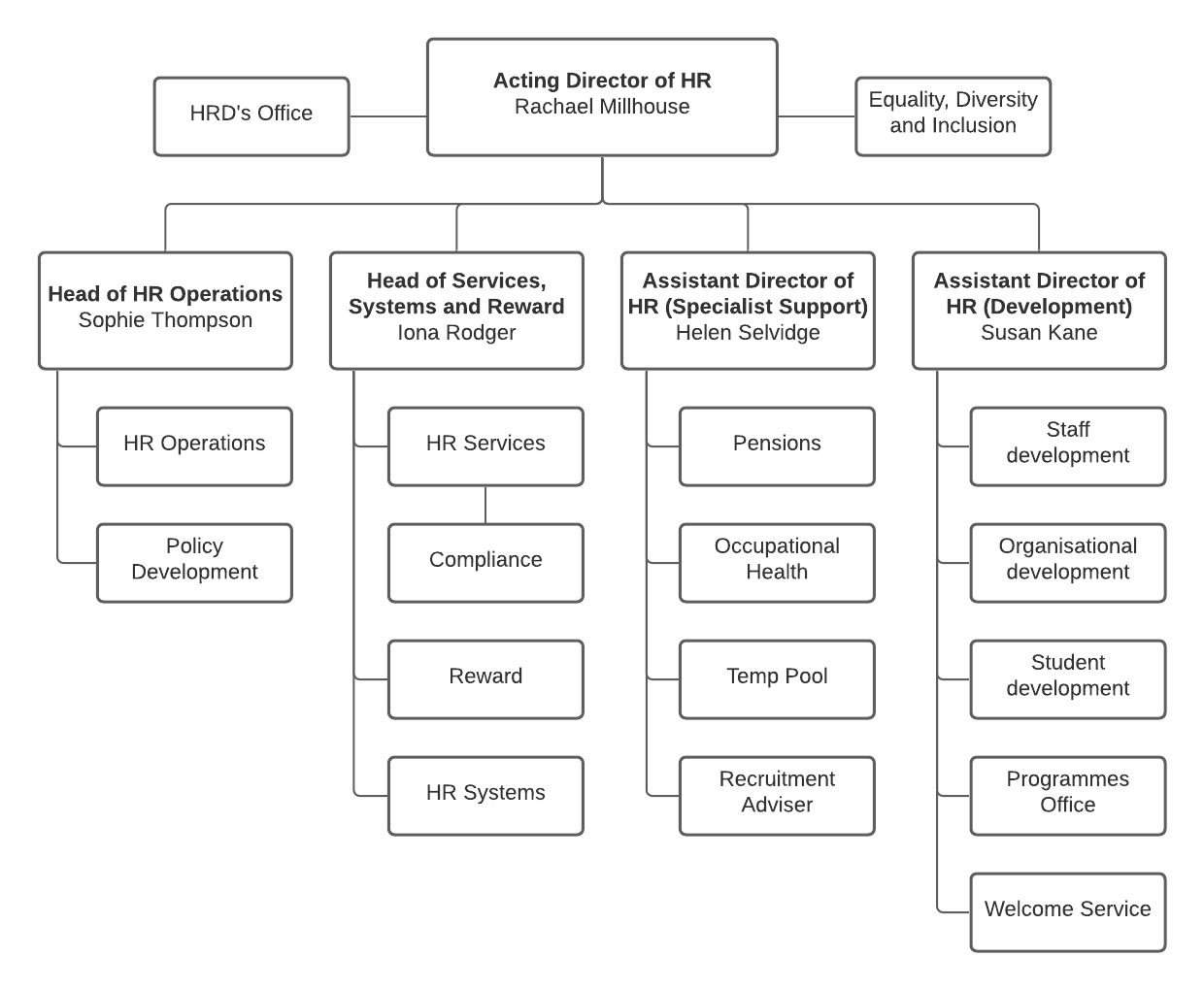 HR organisation chart - HR teams - Human Resources at the University ...