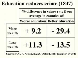 relationship between crime rate and education