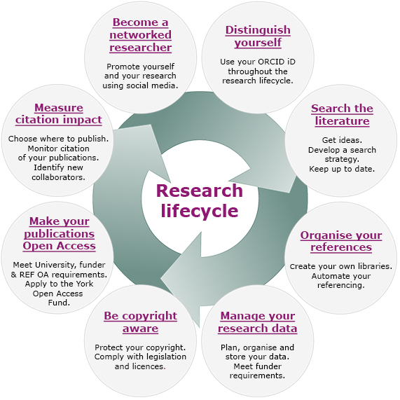 Information for Researchers