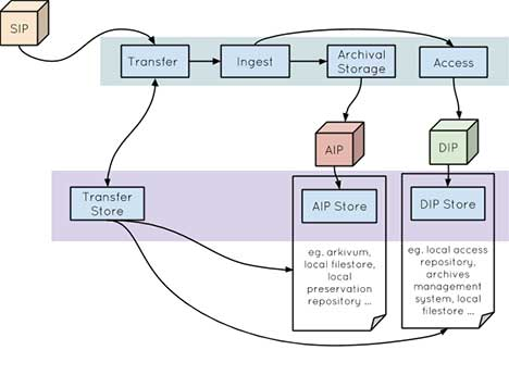 Proposed ingest workflow at University of York