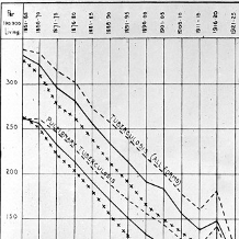 Decline in tuberculosis mortality, 1861-1931 (copyright Wellcome Library, London)