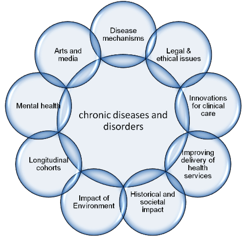 About us/Contact us - Centre for Chronic Diseases and ...