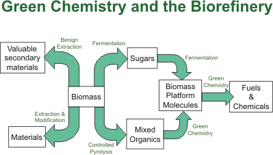 Green Chemistry and Biorefinery