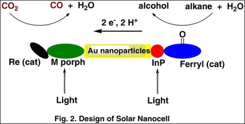 Design of Solar Nanocell