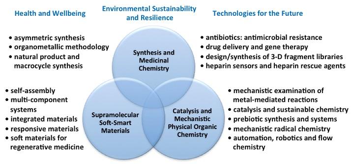 Organic chemistry - Chemistry, The University of York
