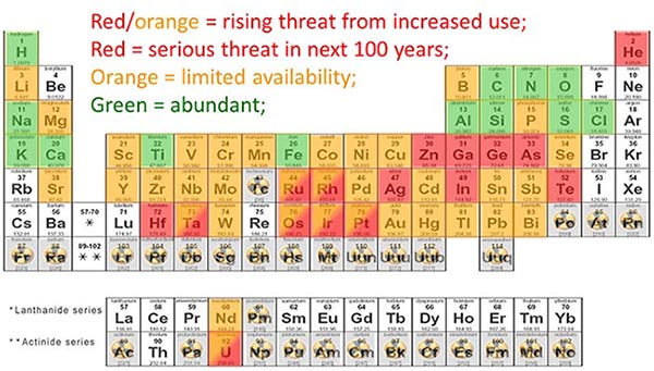 Periodic table of endangered elements