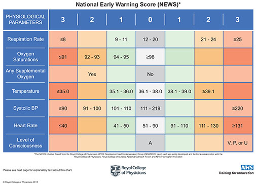 effectiveness matters early warning systems on patient outcomes