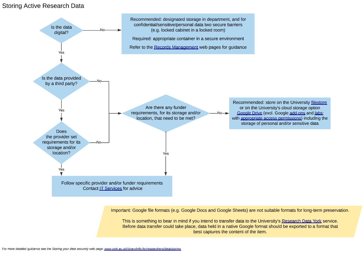 Image of 'storing active research data flow chart'