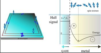 This exact quantisation of the Hall conductivity is used in high-accuracy resistance calibrations worldwide.