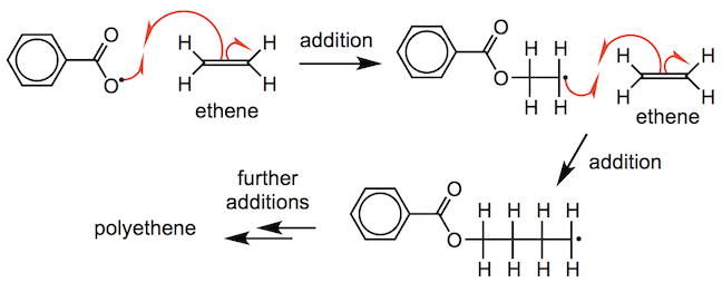 formation of polyethene by a radical addition polymerisation'