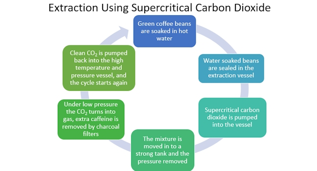 summary of supercritical CO2 decaffeination