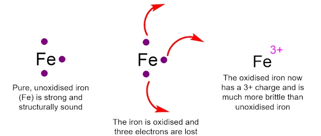 Oxidation of Iron